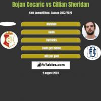 Bojan Cecaric vs Cillian Sheridan h2h player stats