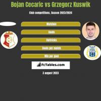 Bojan Cecaric vs Grzegorz Kuswik h2h player stats