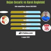 Bojan Cecaric vs Karol Angielski h2h player stats
