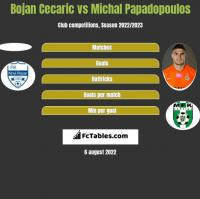 Bojan Cecaric vs Michal Papadopoulos h2h player stats