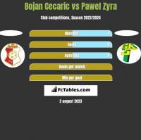 Bojan Cecaric vs Pawel Zyra h2h player stats