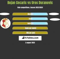 Bojan Cecaric vs Uros Duranovic h2h player stats