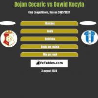 Bojan Cecaric vs Dawid Kocyla h2h player stats