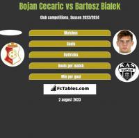 Bojan Cecaric vs Bartosz Bialek h2h player stats