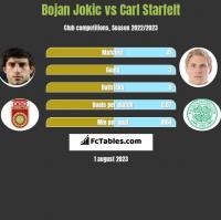 Bojan Jokic vs Carl Starfelt h2h player stats