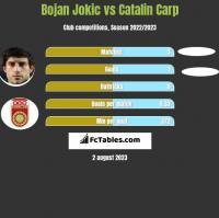 Bojan Jokic vs Catalin Carp h2h player stats