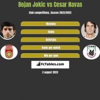 Bojan Jokic vs Cesar Navas h2h player stats