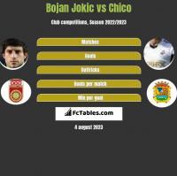 Bojan Jokic vs Chico h2h player stats