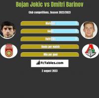 Bojan Jokic vs Dmitri Barinov h2h player stats