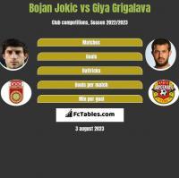 Bojan Jokic vs Giya Grigalava h2h player stats