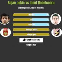 Bojan Jokic vs Ionut Nedelcearu h2h player stats