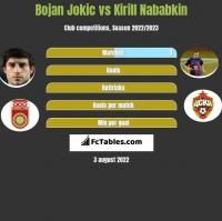 Bojan Jokic vs Kirill Nababkin h2h player stats