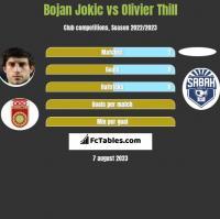 Bojan Jokic vs Olivier Thill h2h player stats