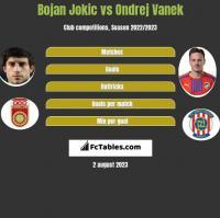 Bojan Jokic vs Ondrej Vanek h2h player stats