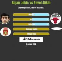 Bojan Jokic vs Pavel Alikin h2h player stats
