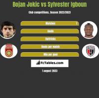Bojan Jokic vs Sylvester Igboun h2h player stats