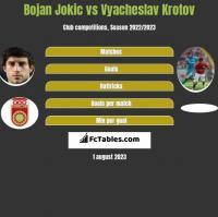 Bojan Jokic vs Vyacheslav Krotov h2h player stats