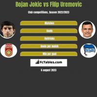 Bojan Jokic vs Filip Uremovic h2h player stats