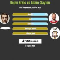 Bojan Krkic vs Adam Clayton h2h player stats