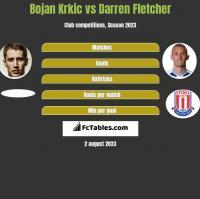 Bojan Krkic vs Darren Fletcher h2h player stats