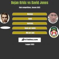 Bojan Krkic vs David Jones h2h player stats