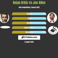 Bojan Krkic vs Joe Allen h2h player stats