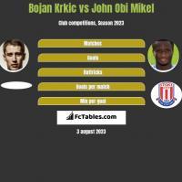 Bojan Krkic vs John Obi Mikel h2h player stats