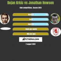 Bojan Krkic vs Jonathan Howson h2h player stats