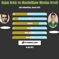 Bojan Krkic vs Maximiliano Nicolas Urruti h2h player stats