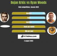 Bojan Krkic vs Ryan Woods h2h player stats