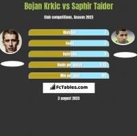 Bojan Krkic vs Saphir Taider h2h player stats