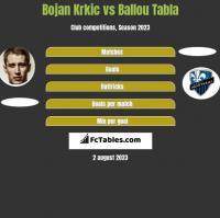 Bojan Krkic vs Ballou Tabla h2h player stats