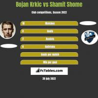 Bojan Krkic vs Shamit Shome h2h player stats