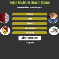 Bojan Nastic vs Brecht Capon h2h player stats