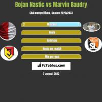Bojan Nastic vs Marvin Baudry h2h player stats