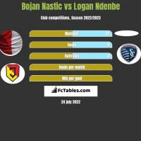 Bojan Nastic vs Logan Ndenbe h2h player stats
