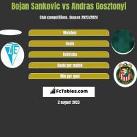 Bojan Sankovic vs Andras Gosztonyi h2h player stats