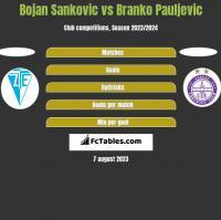 Bojan Sankovic vs Branko Pauljevic h2h player stats