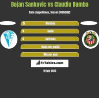 Bojan Sankovic vs Claudiu Bumba h2h player stats
