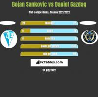 Bojan Sankovic vs Daniel Gazdag h2h player stats