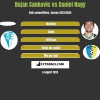 Bojan Sankovic vs Daniel Nagy h2h player stats