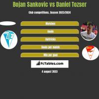 Bojan Sankovic vs Daniel Tozser h2h player stats