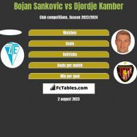 Bojan Sankovic vs Djordje Kamber h2h player stats