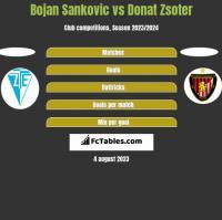 Bojan Sankovic vs Donat Zsoter h2h player stats