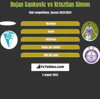 Bojan Sankovic vs Krisztian Simon h2h player stats