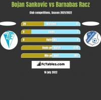 Bojan Sankovic vs Barnabas Racz h2h player stats