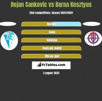 Bojan Sankovic vs Barna Kesztyus h2h player stats