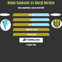 Bojan Sankovic vs Giorgi Beridze h2h player stats