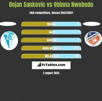 Bojan Sankovic vs Obinna Nwobodo h2h player stats