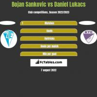 Bojan Sankovic vs Daniel Lukacs h2h player stats